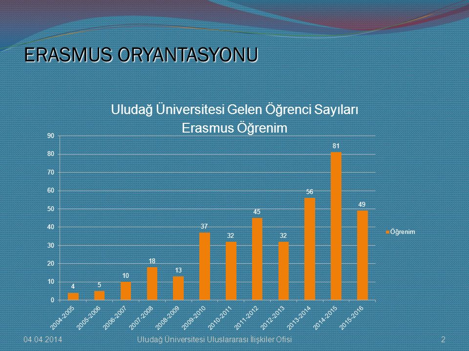 Uludağ Üniversitesi Gelen Öğrenci Sayıları Erasmus Öğrenim
