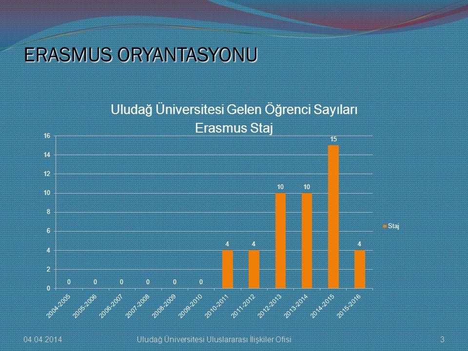 Uludağ Üniversitesi Gelen Öğrenci Sayıları Erasmus Staj