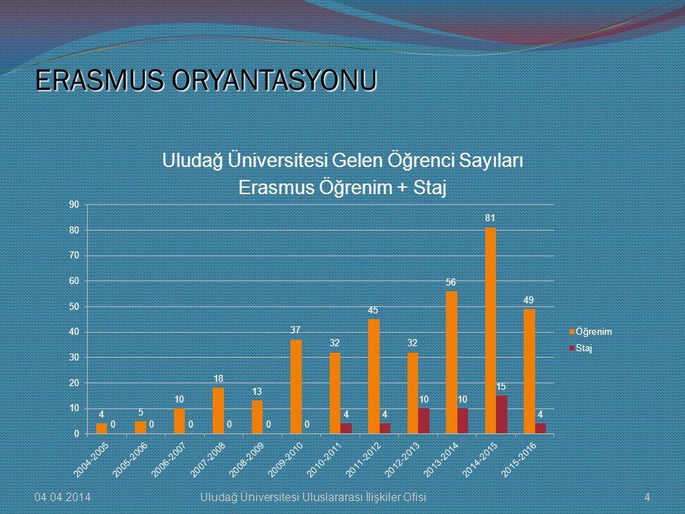 Uludağ Üniversitesi Gelen Öğrenci Sayıları Erasmus Öğrenim + Staj