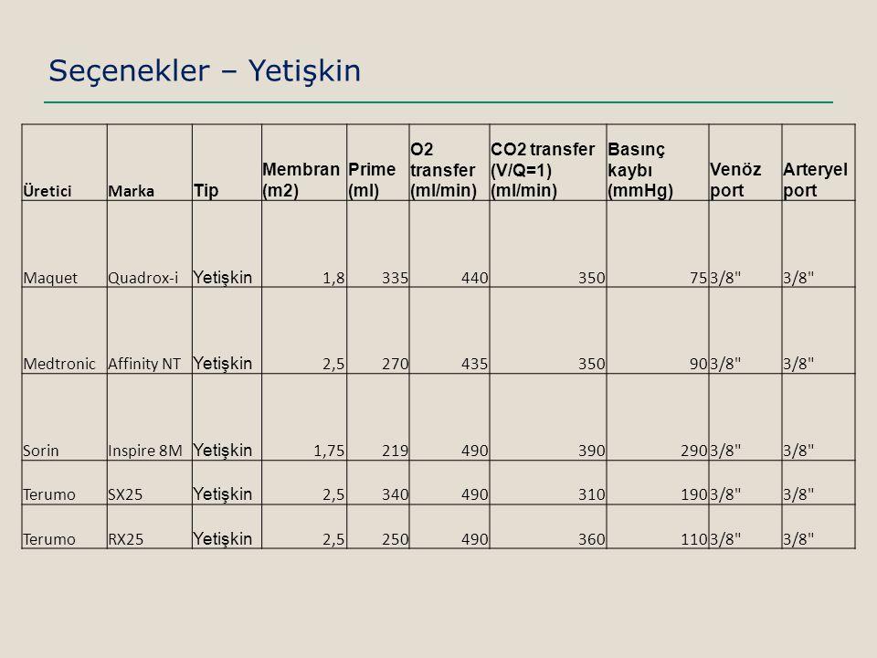 Seçenekler – Yetişkin Üretici Marka Tip Membran (m2) Prime (ml) O2