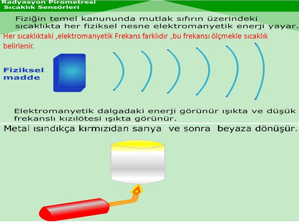 Her sıcaklıktaki ,elektromanyetik Frekans farklıdır ,bu frekansı ölçmekle sıcaklık belirlenir.