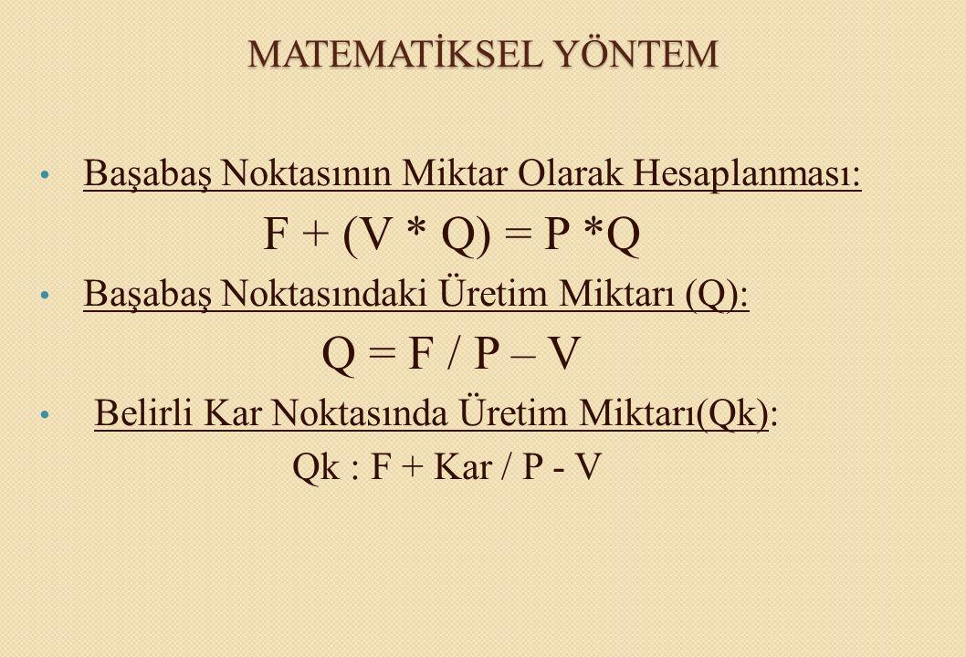 MATEMATİKSEL YÖNTEM Başabaş Noktasının Miktar Olarak Hesaplanması: F + (V * Q) = P *Q. Başabaş Noktasındaki Üretim Miktarı (Q):