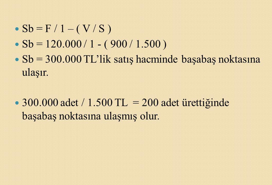 Sb = F / 1 – ( V / S ) Sb = 120.000 / 1 - ( 900 / 1.500 ) Sb = 300.000 TL'lik satış hacminde başabaş noktasına ulaşır.