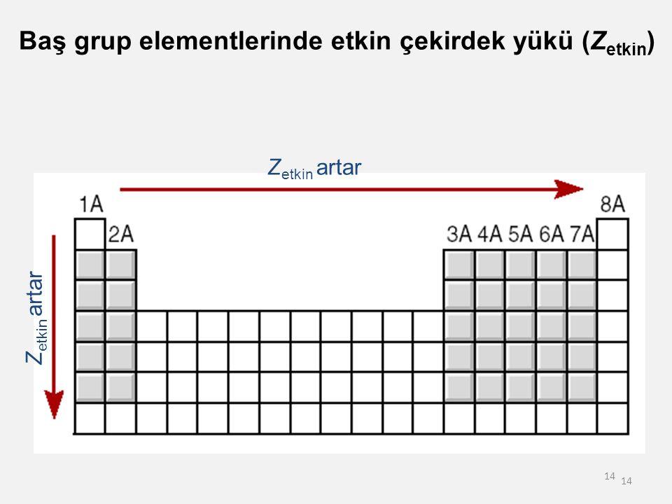 Baş grup elementlerinde etkin çekirdek yükü (Zetkin)