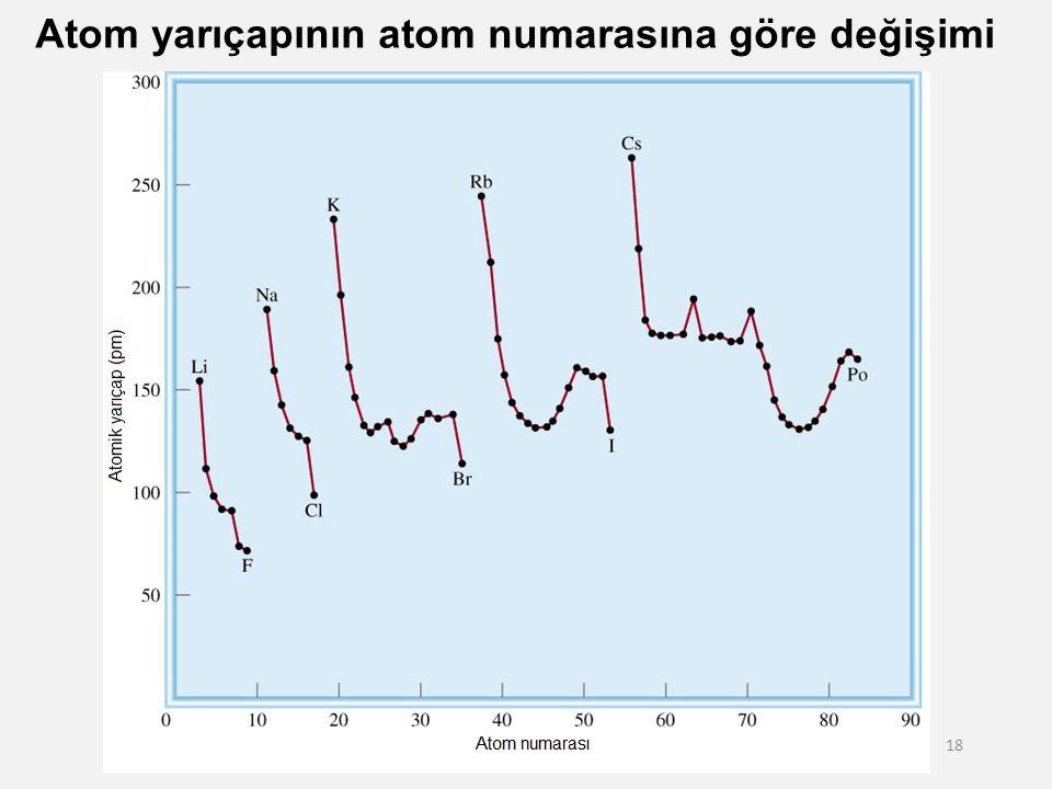 Atom yarıçapının atom numarasına göre değişimi