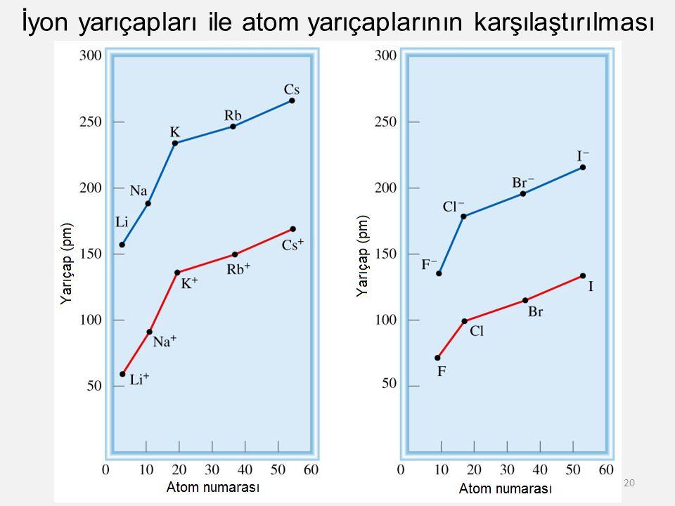 İyon yarıçapları ile atom yarıçaplarının karşılaştırılması