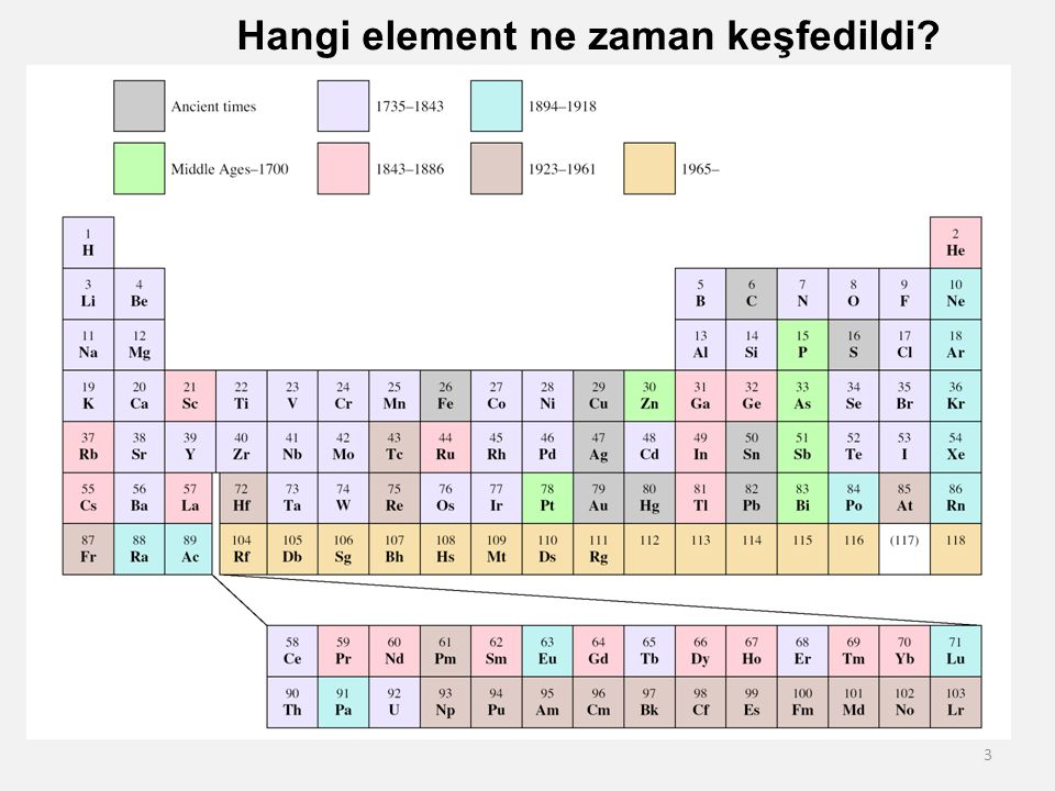 Hangi element ne zaman keşfedildi