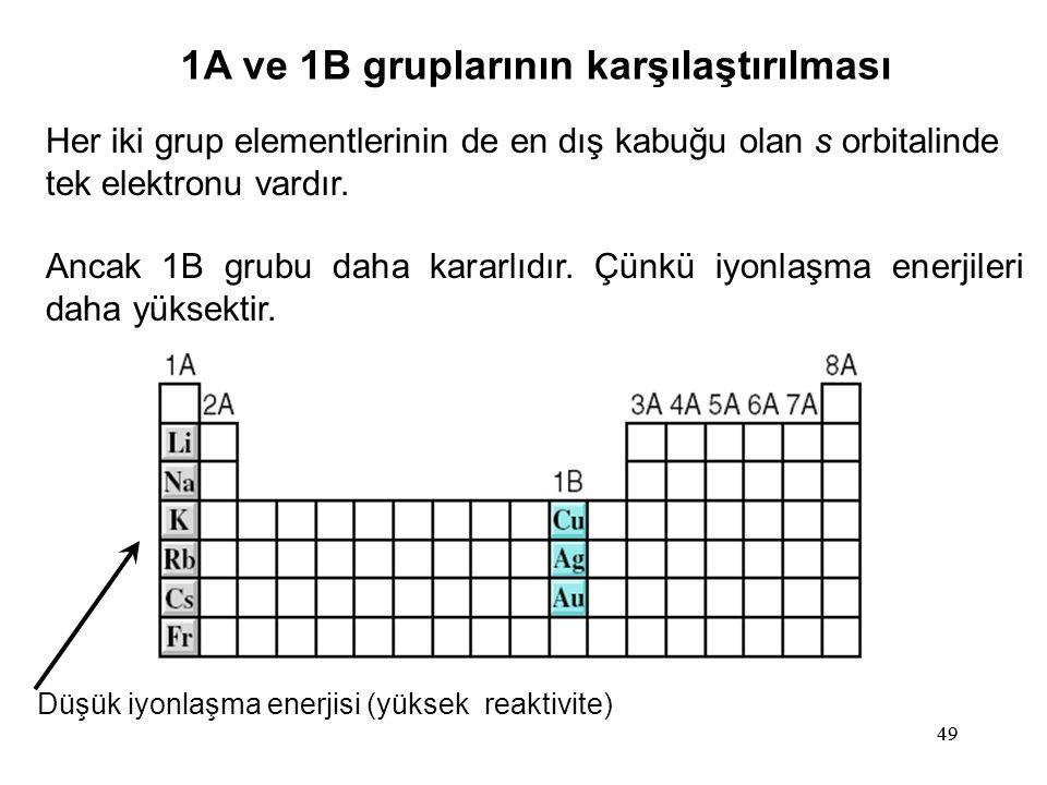 1A ve 1B gruplarının karşılaştırılması