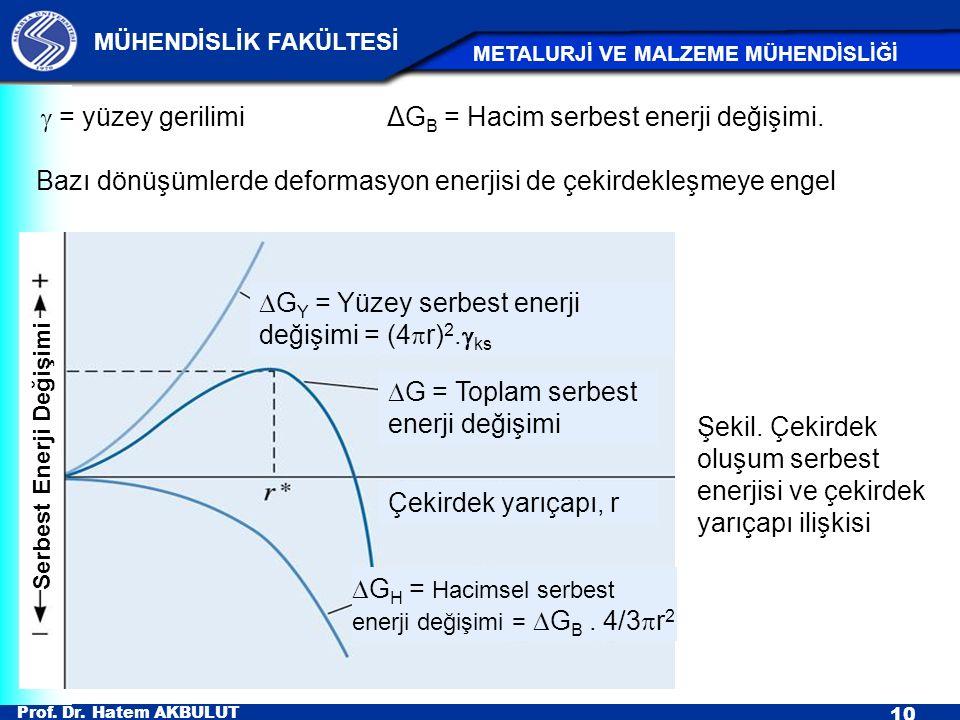 g = yüzey gerilimi ΔGB = Hacim serbest enerji değişimi.