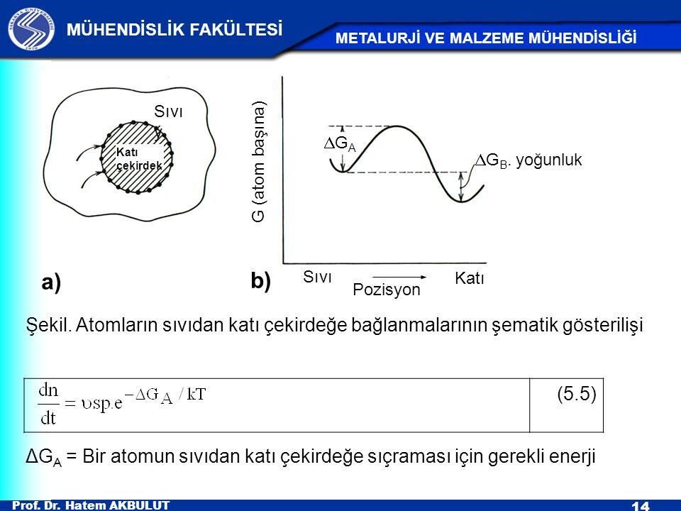 Sıvıý. Katı çekirdek. Sıvı. Katı. Pozisyon. DGA. DGB. yoğunluk. b) a) G (atom başına)