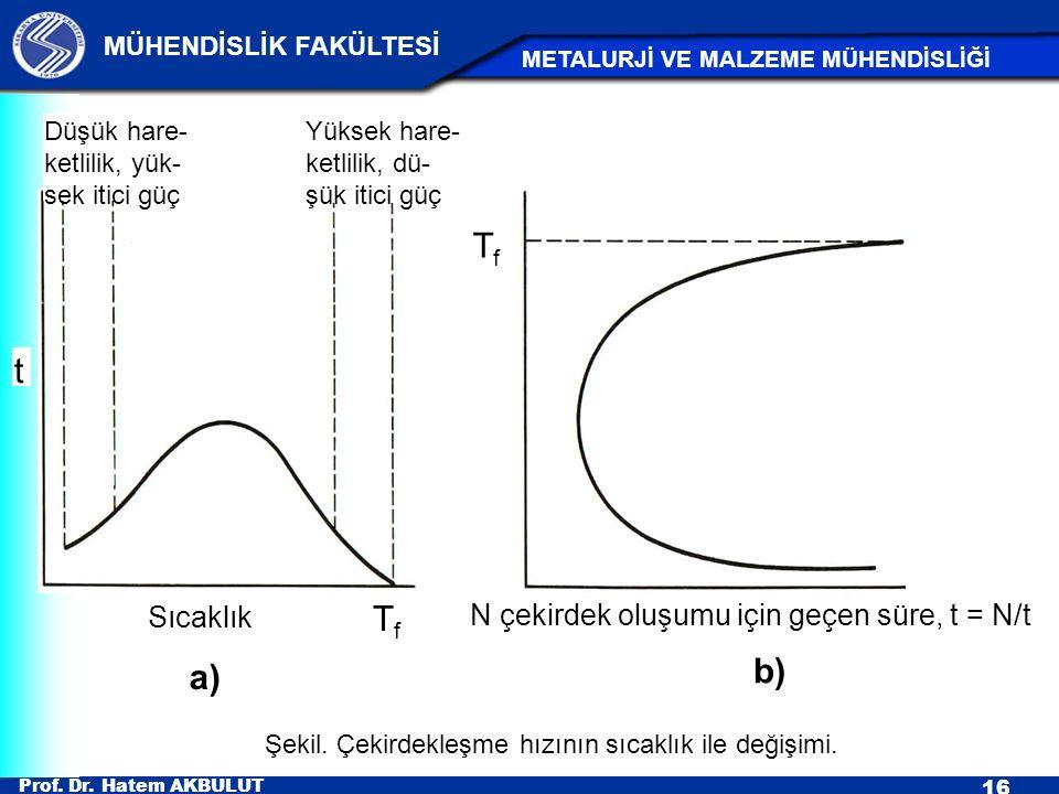 t Tf b) a) Sıcaklık N çekirdek oluşumu için geçen süre, t = N/t