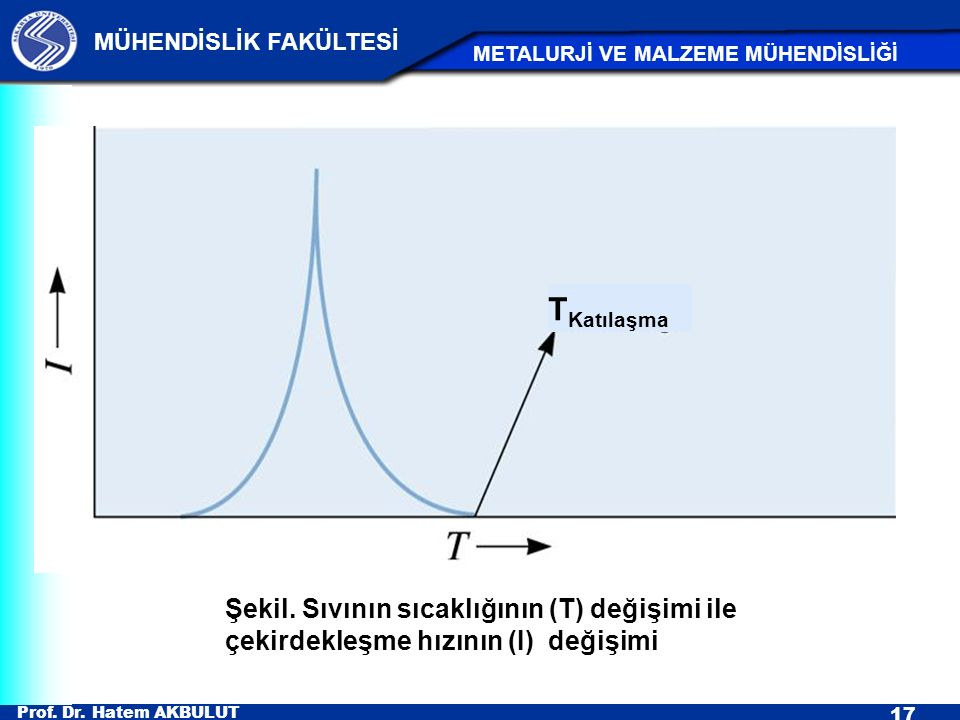 Şekil. Sıvının sıcaklığının (T) değişimi ile çekirdekleşme hızının (I) değişimi