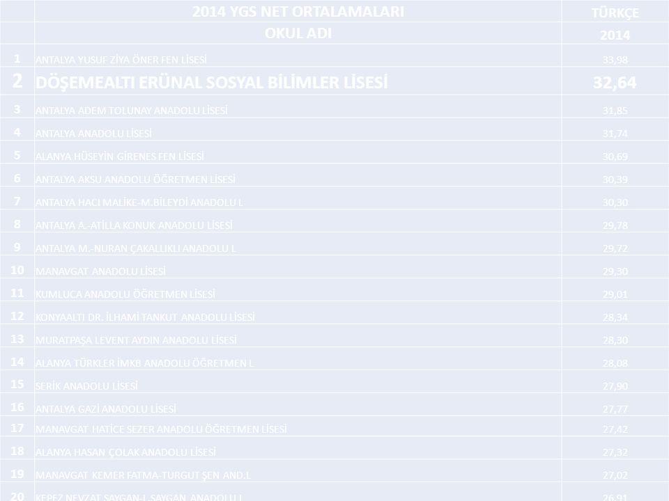 2 DÖŞEMEALTI ERÜNAL SOSYAL BİLİMLER LİSESİ 32,64