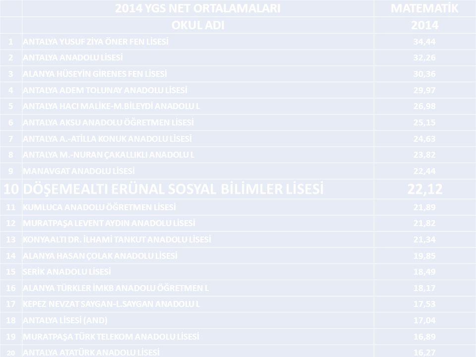 DÖŞEMEALTI ERÜNAL SOSYAL BİLİMLER LİSESİ 22,12