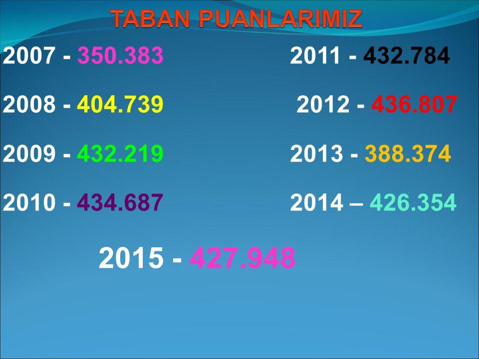 2007 - 350.383 2011 - 432.784 2008 - 404.739 2012 - 436.807. 2009 - 432.219 2013 - 388.374.