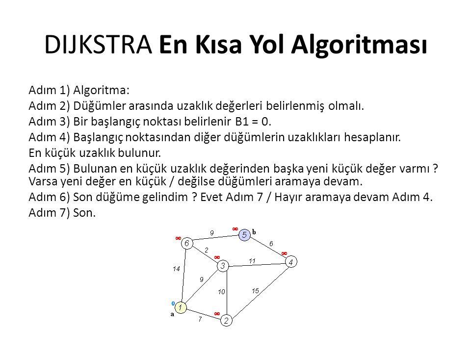DIJKSTRA En Kısa Yol Algoritması
