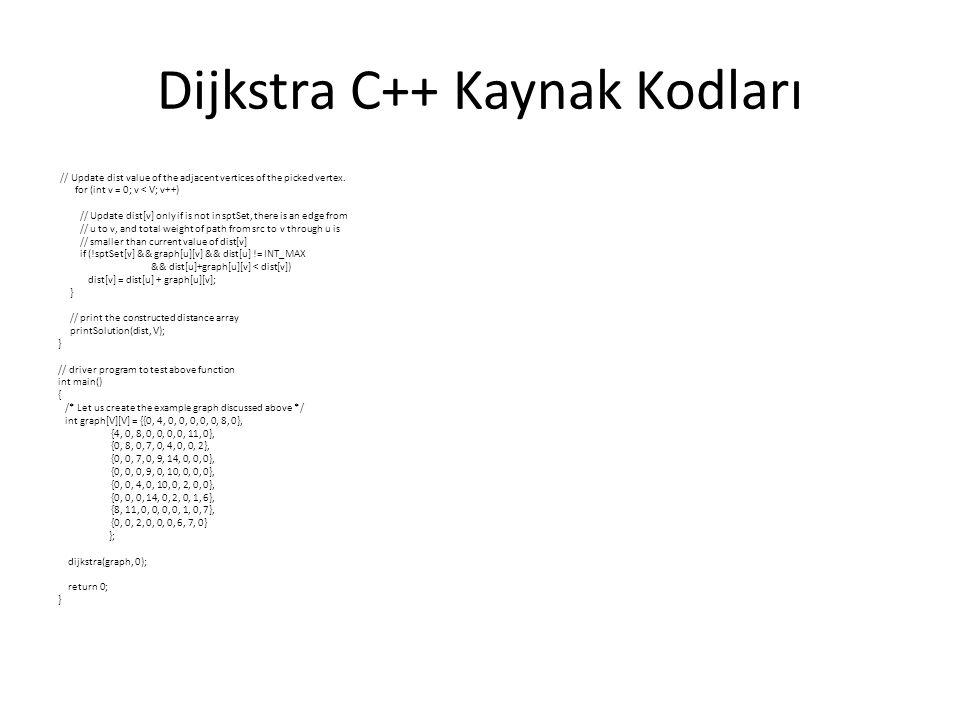 Dijkstra C++ Kaynak Kodları