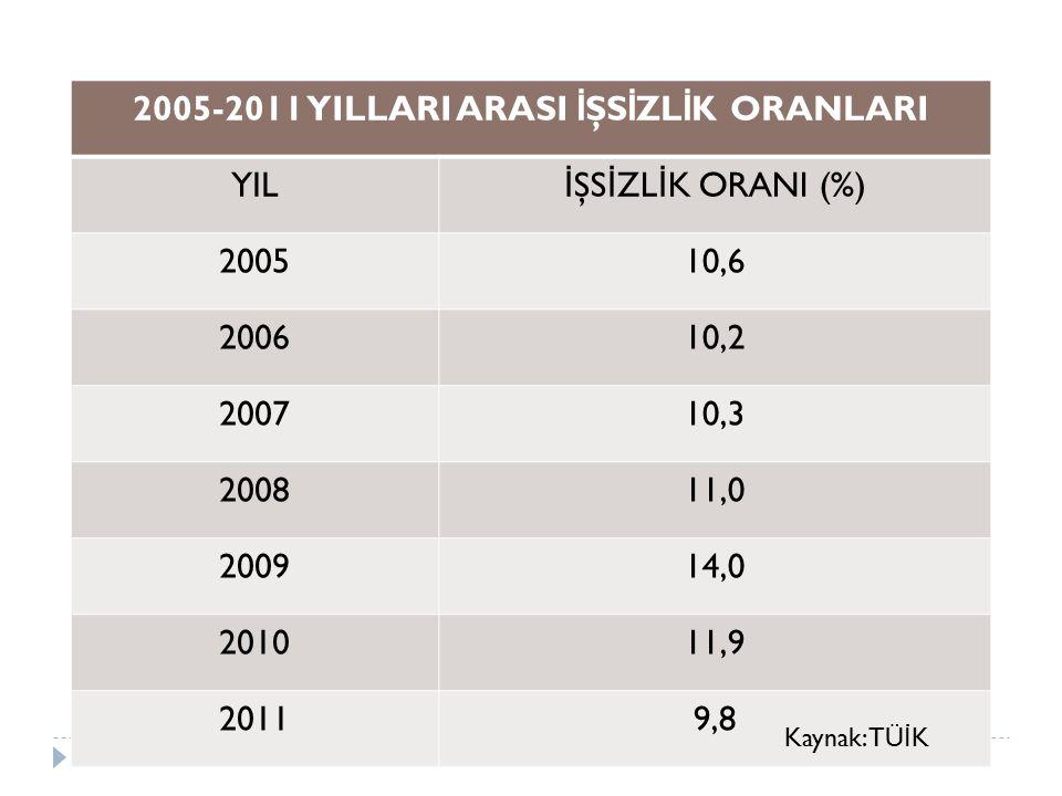 2005-2011 YILLARI ARASI İŞSİZLİK ORANLARI
