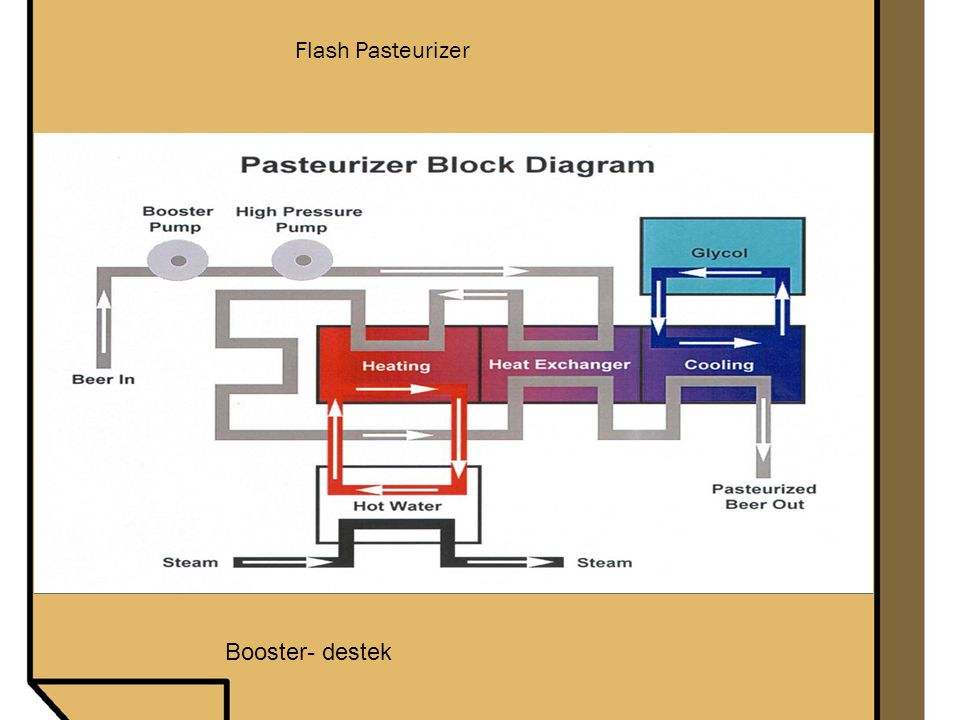 Flash Pasteurizer Booster- destek