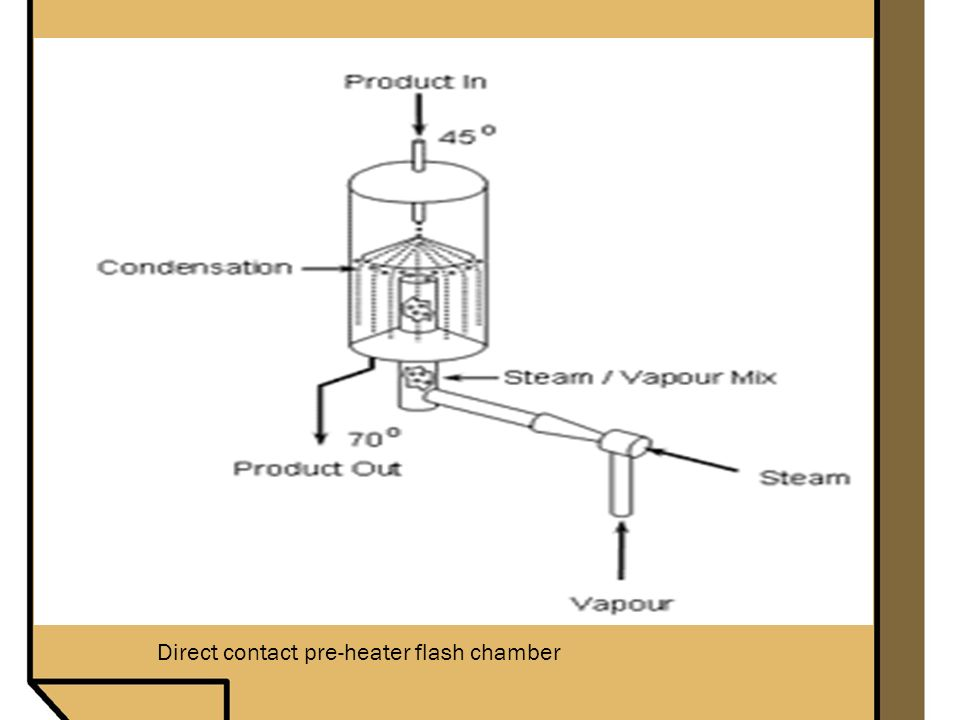 Direct contact pre-heater flash chamber