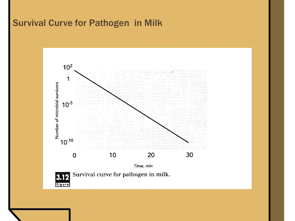 Survival Curve for Pathogen in Milk