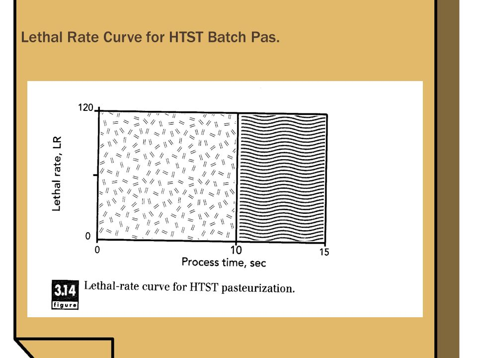 Lethal Rate Curve for HTST Batch Pas.