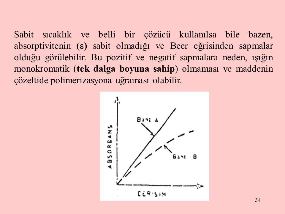 Sabit sıcaklık ve belli bir çözücü kullanılsa bile bazen, absorptivitenin () sabit olmadığı ve Beer eğrisinden sapmalar olduğu görülebilir.