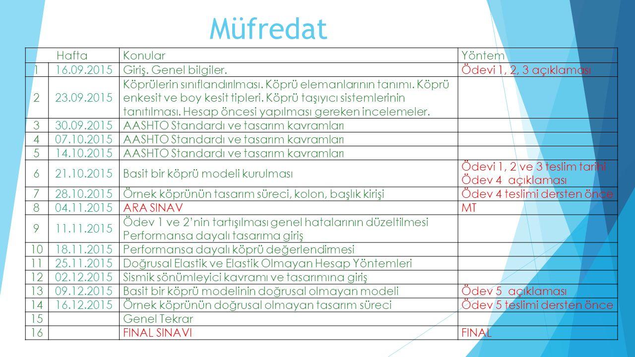 Müfredat Hafta Konular Yöntem 1 16.09.2015 Giriş. Genel bilgiler.