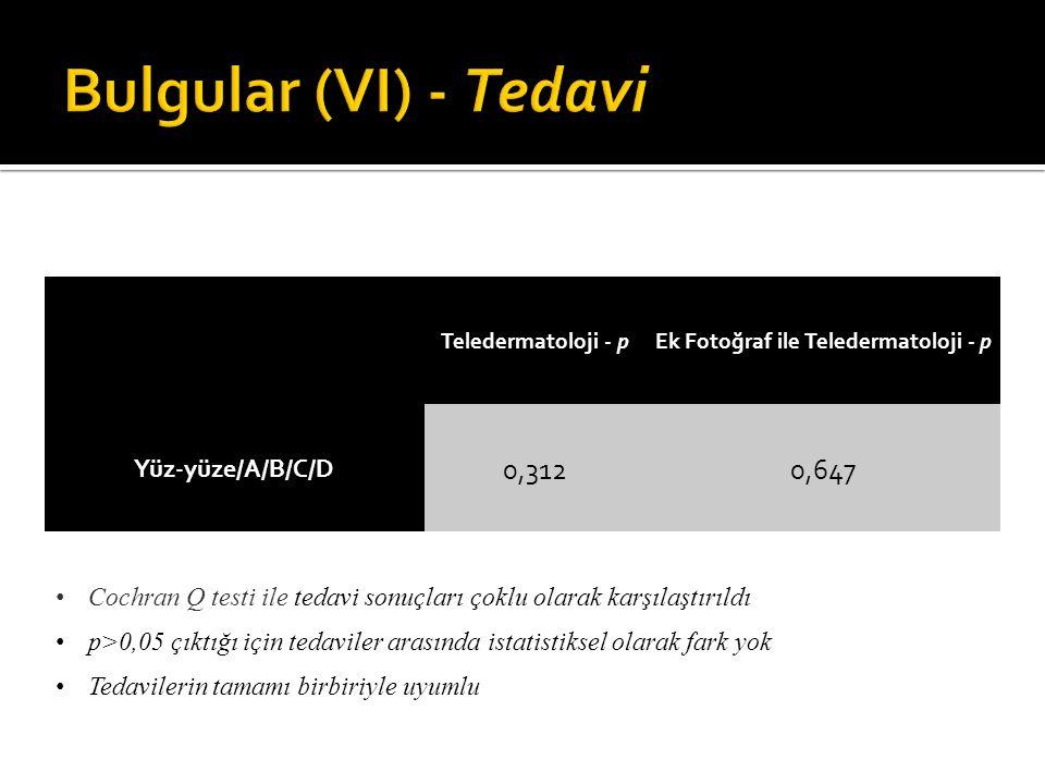 Ek Fotoğraf ile Teledermatoloji - p