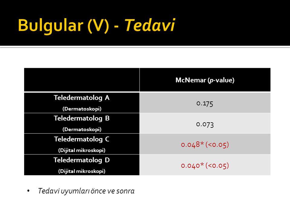 Bulgular (V) - Tedavi 0.175 0.073 0.048* (<0.05) 0.040* (<0.05)