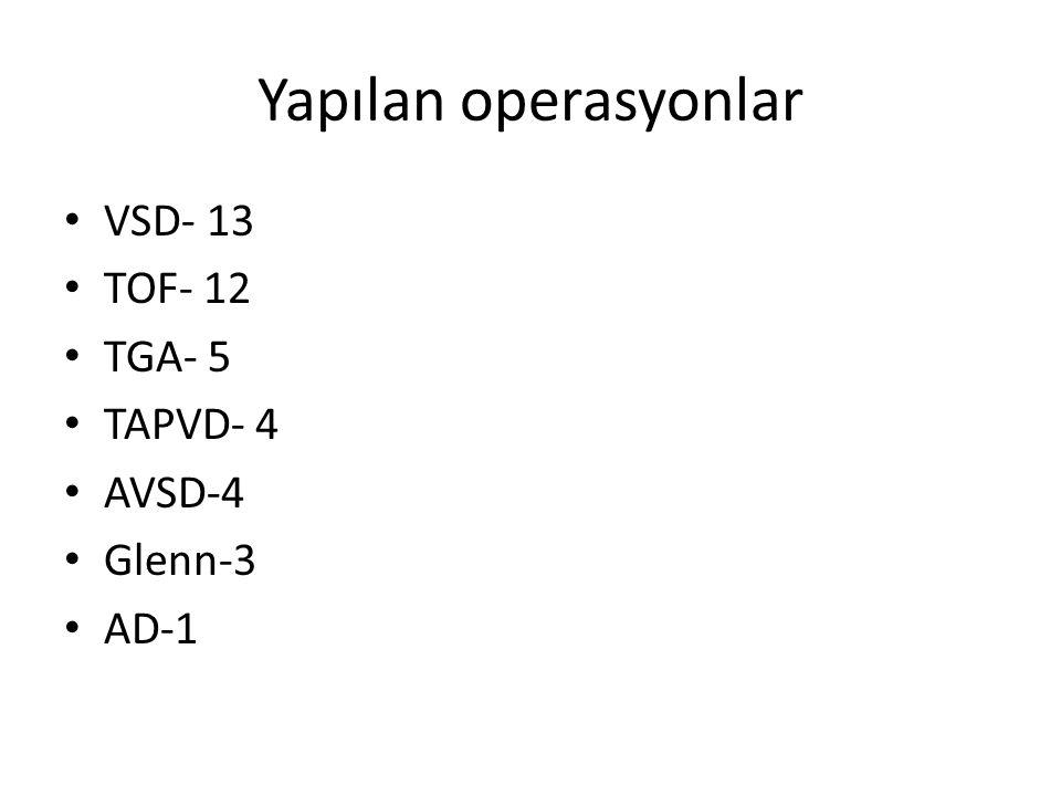Yapılan operasyonlar VSD- 13 TOF- 12 TGA- 5 TAPVD- 4 AVSD-4 Glenn-3