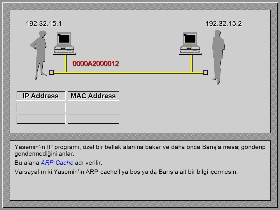 192.32.15.1 192.32.15.2 0000A2000012 IP Address MAC Address