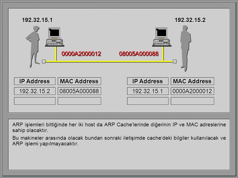 IP Address MAC Address IP Address MAC Address