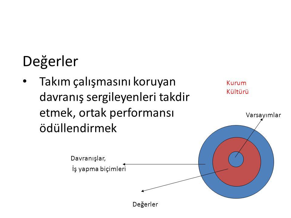 Değerler Takım çalışmasını koruyan davranış sergileyenleri takdir etmek, ortak performansı ödüllendirmek.