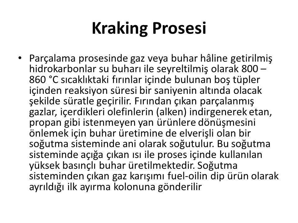 Kraking Prosesi