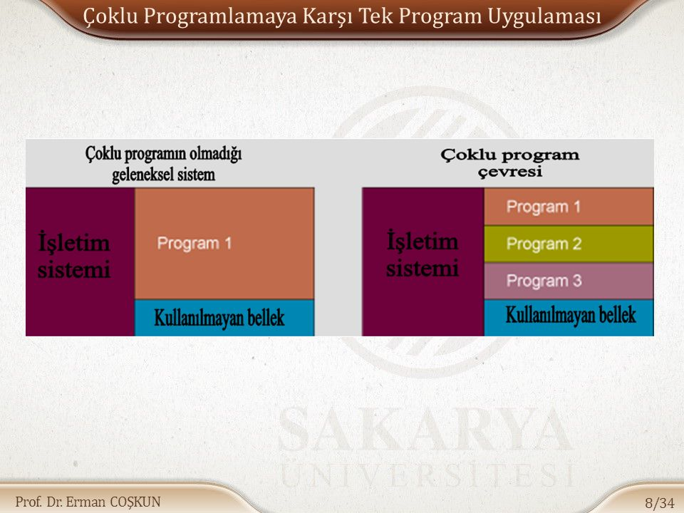 Çoklu Programlamaya Karşı Tek Program Uygulaması