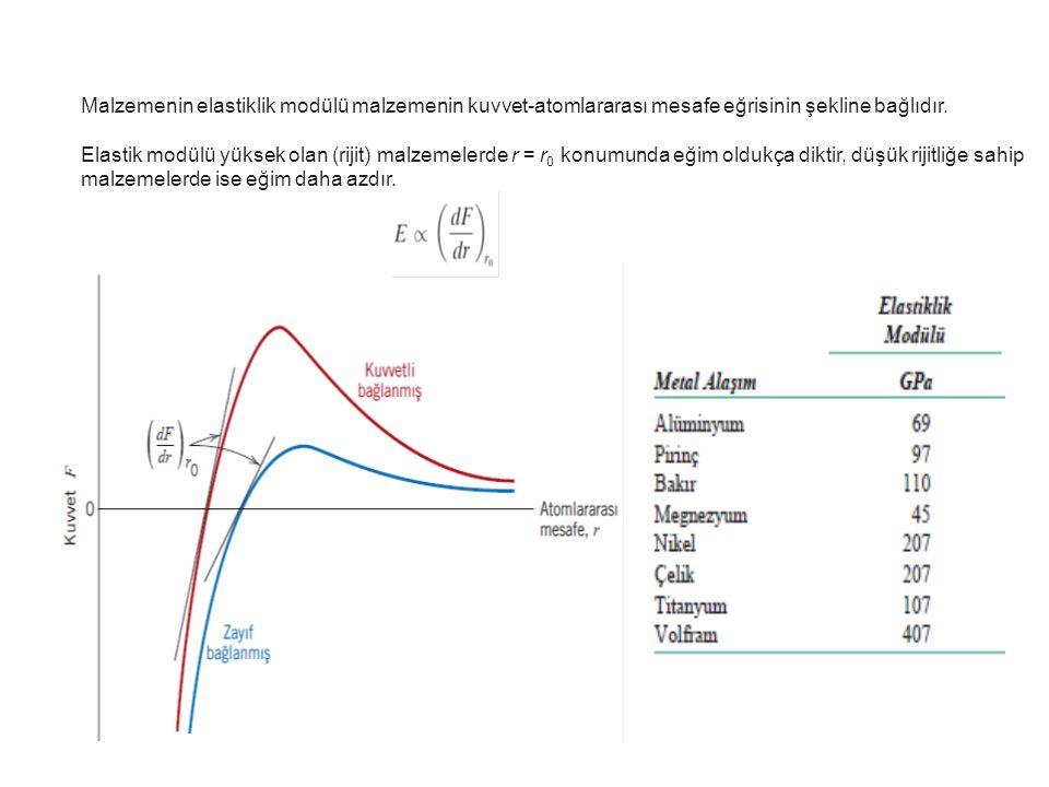 Malzemenin elastiklik modülü malzemenin kuvvet-atomlararası mesafe eğrisinin şekline bağlıdır.