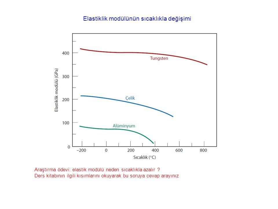 Elastiklik modülünün sıcaklıkla değişimi