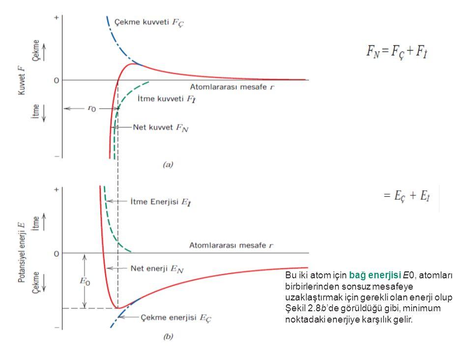 Bu iki atom için bağ enerjisi E0, atomları
