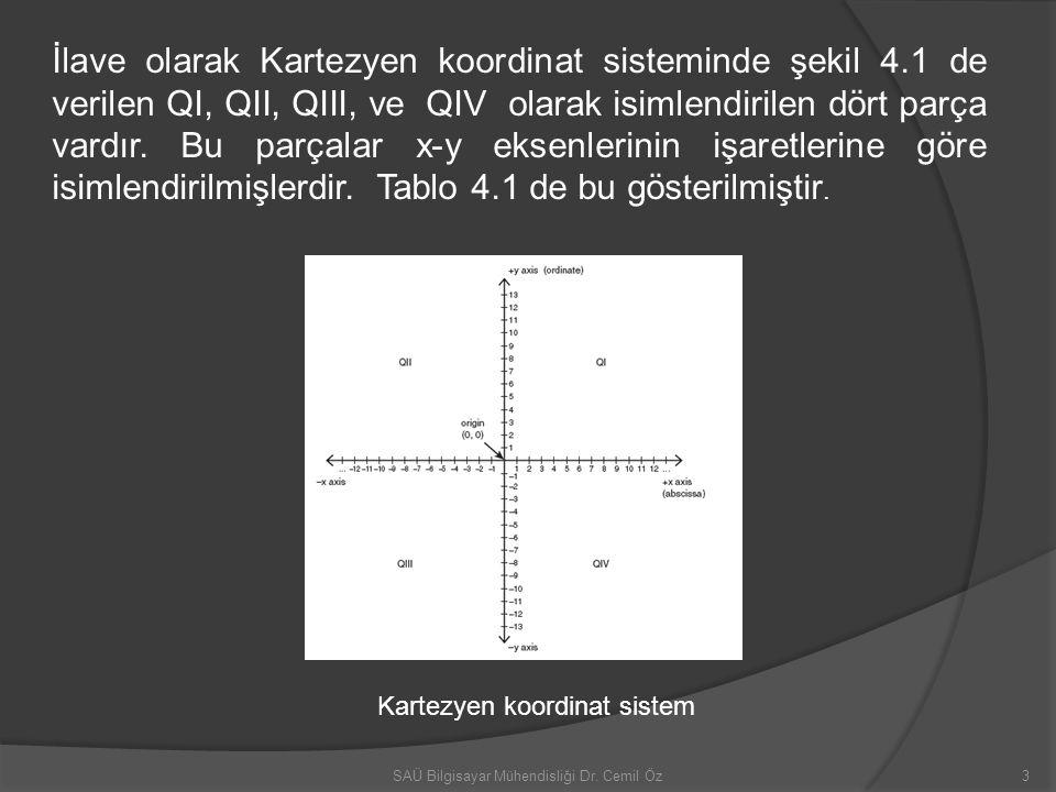 İlave olarak Kartezyen koordinat sisteminde şekil 4