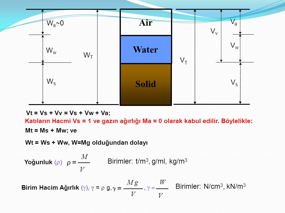 Air Water Solid WT Ws Ww Wa~0 Vs Va Vw Vv V M V  =