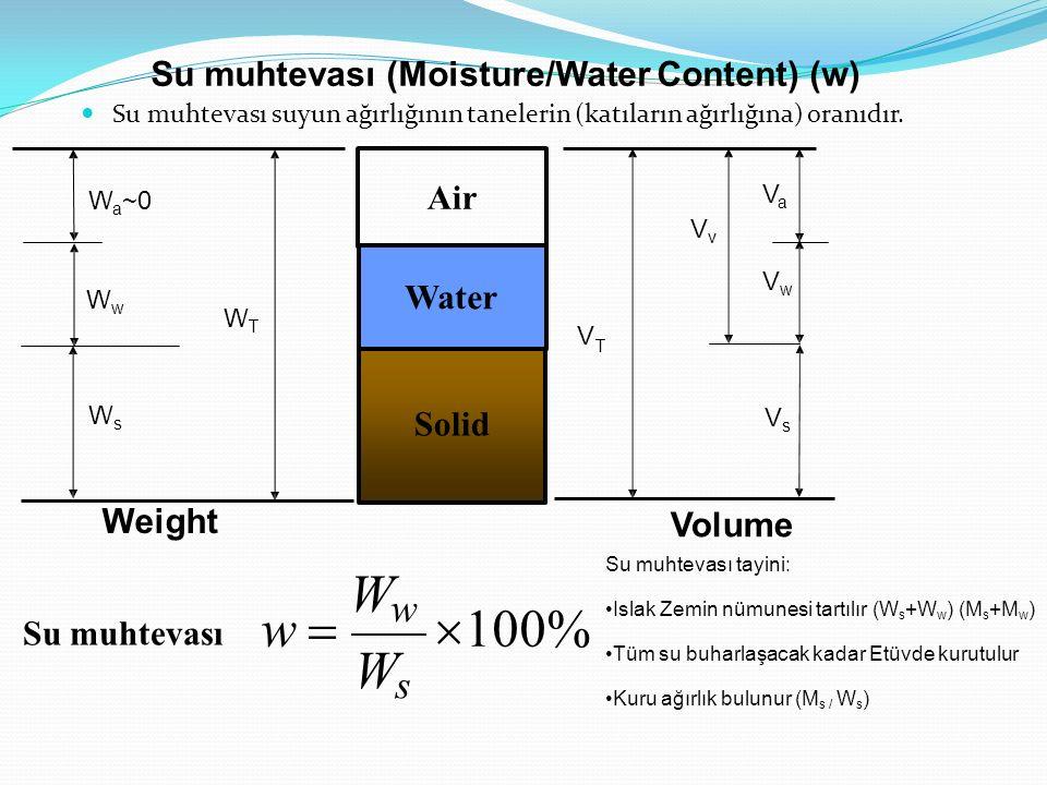 Ww w  100% Ws Su muhtevası (Moisture/Water Content) (w) Air Water