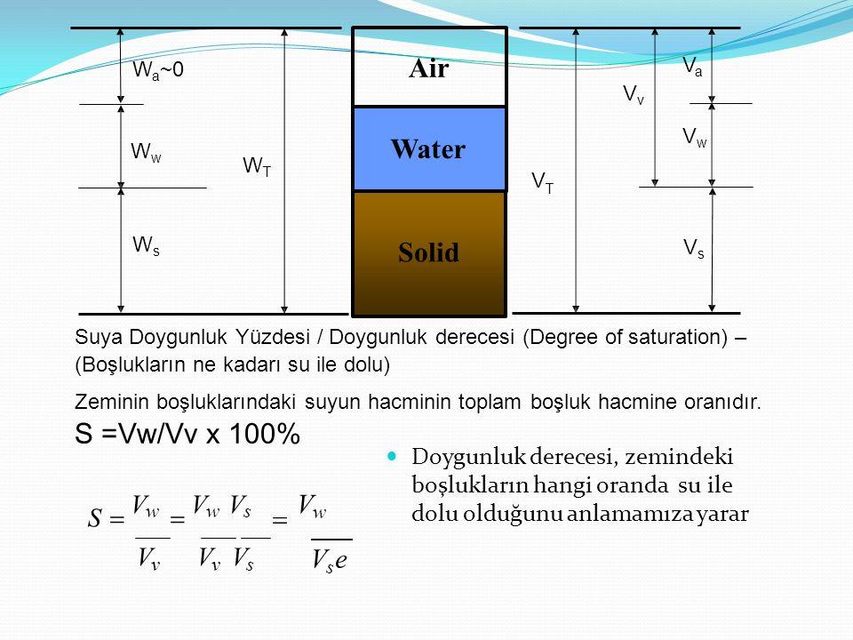 S  Vw  Vw Vs  Vw Air Water Solid S =Vw/Vv x 100% Vse Vv Vv Vs