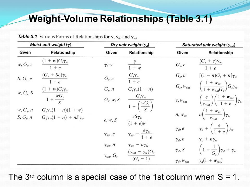 Weight-Volume Relationships (Table 3.1)