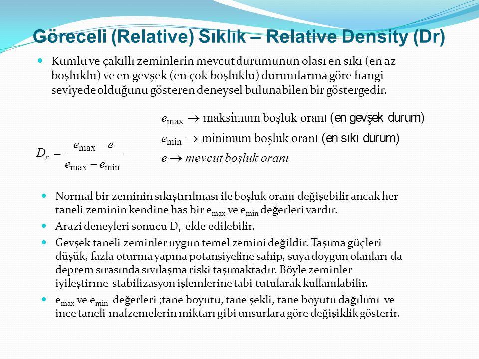 Göreceli (Relative) Sıklık – Relative Density (Dr)