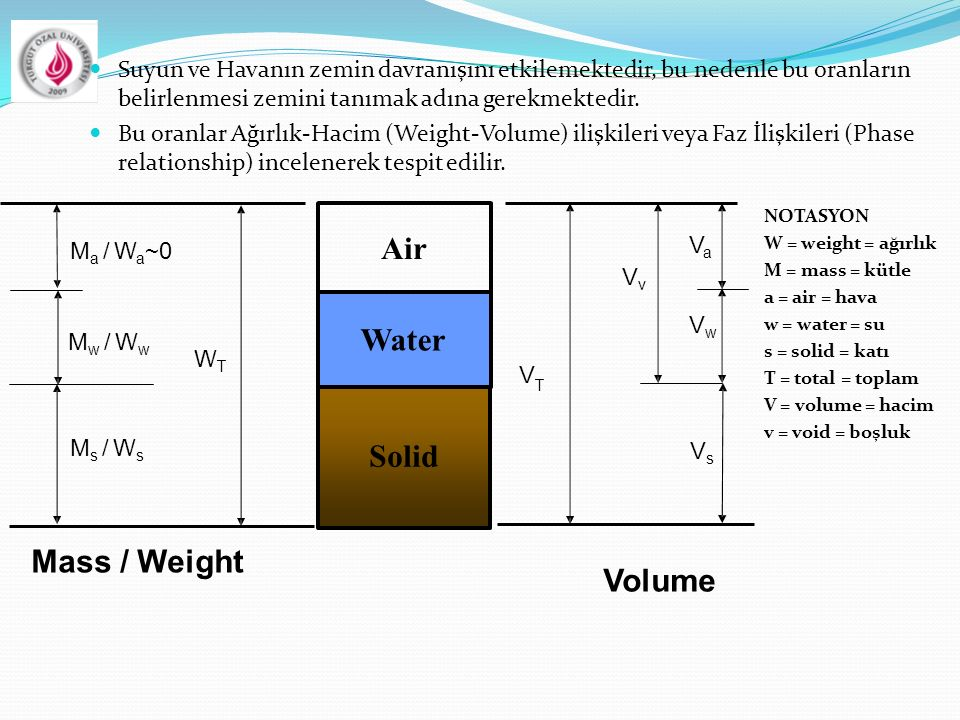 Air Water Solid Mass / Weight Volume