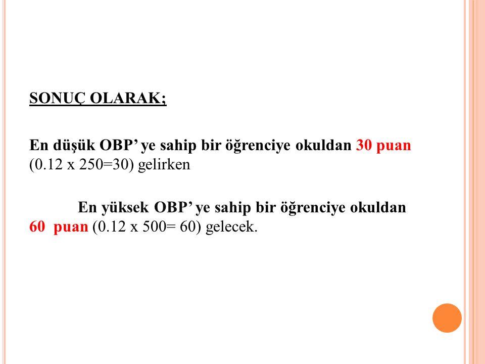 SONUÇ OLARAK; En düşük OBP' ye sahip bir öğrenciye okuldan 30 puan (0.12 x 250=30) gelirken.