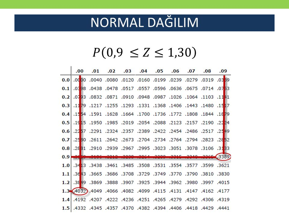 NORMAL DAĞILIM 𝑃 0,9 ≤𝑍≤1,30