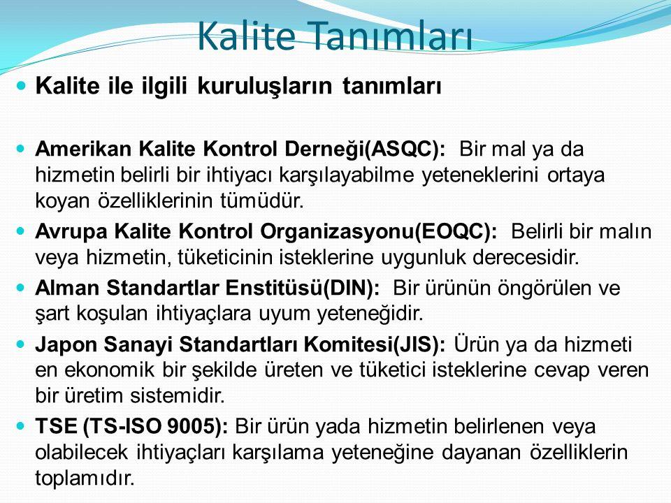 Kalite Tanımları Kalite ile ilgili kuruluşların tanımları