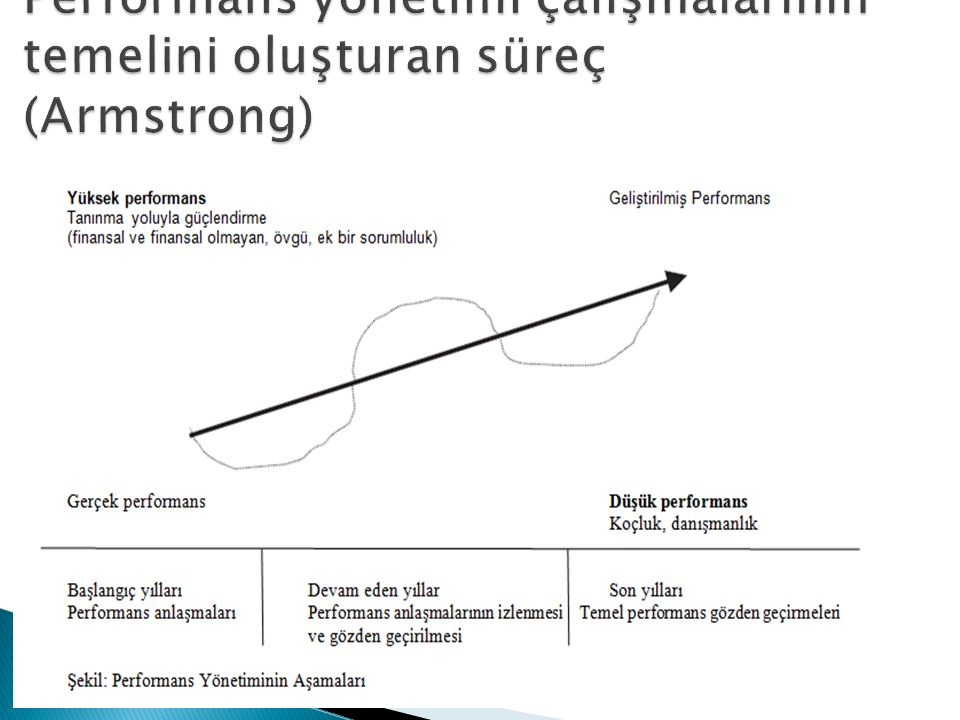 Performans yönetimi çalışmalarının temelini oluşturan süreç (Armstrong)